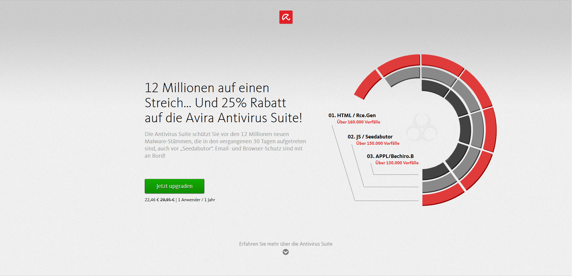 Antivirus-Werbung
